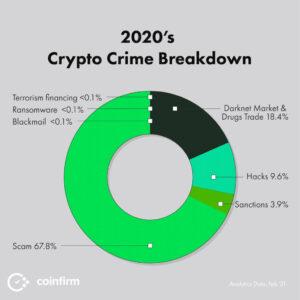 Podział przestępczości związanej z kryptowalutami w 2020