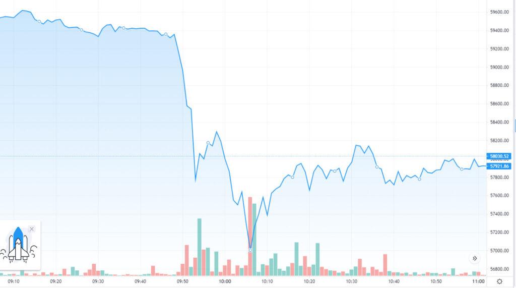 Wykres ceny bitcoina 31.03 - tradingview.com - Bitstamp