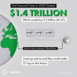 Tradycyjne przestępstwa finansowe w 2020 roku