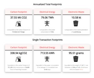 Łączny roczny ślad węglowy zostawiony przez Bitcoin