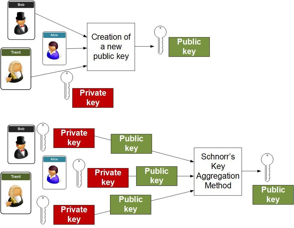 Jak działają sygnatury Schnorra - źródło: Coinmonk