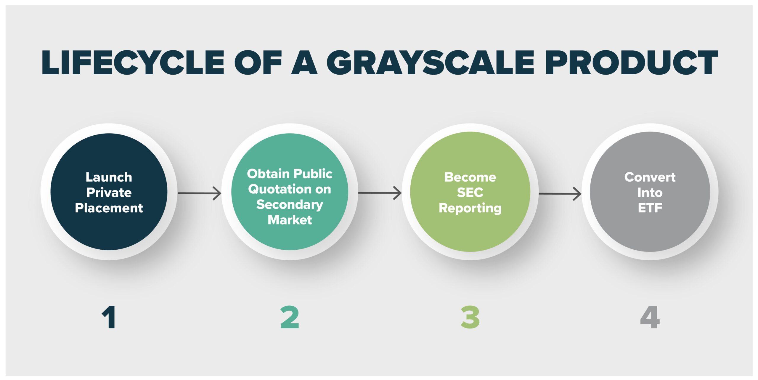 grayscale roadmap