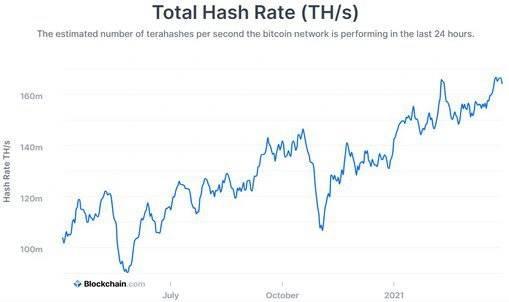 hashrate