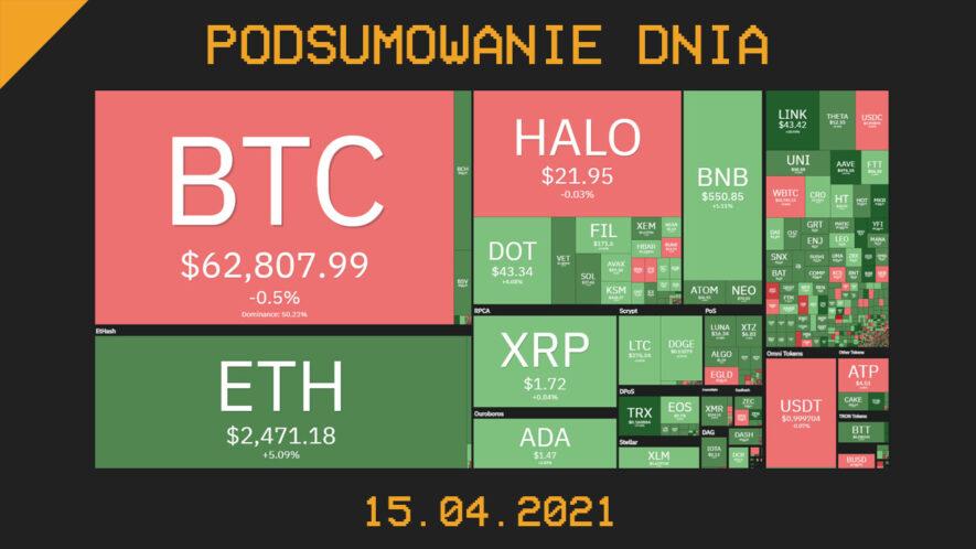 Podsumowanie Dnia, czyli najważniejsze newsy z branży kryptowalut z dnia 15.04.021