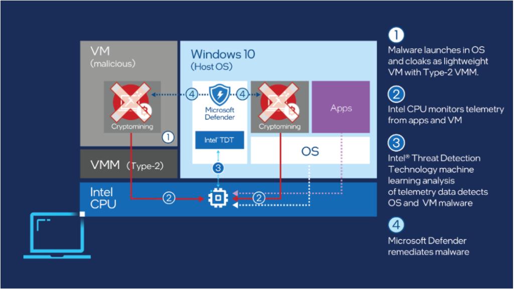 Jak działa rozwiązanie Intel TDL - źródło: .microsoft.com/security/blog