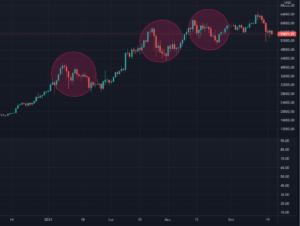 Wykres BTC i okresy likwidacji
