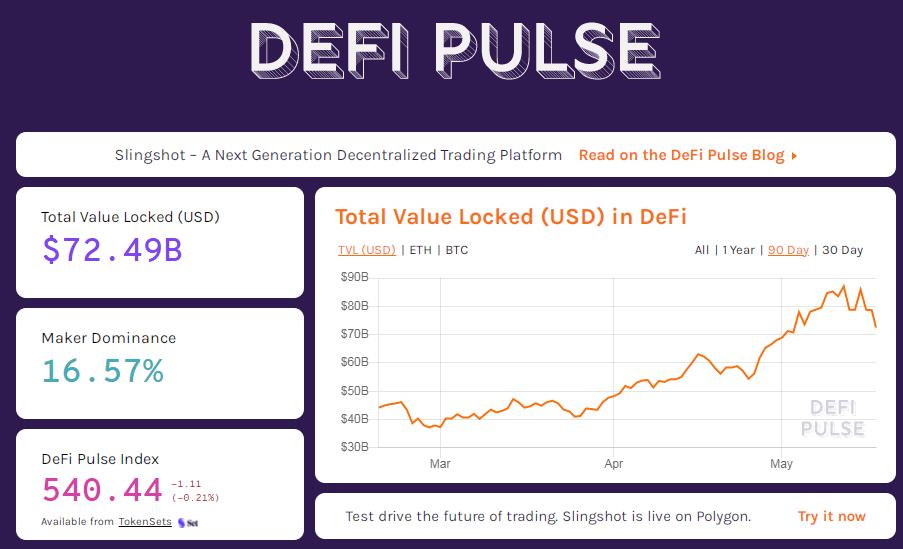 Wykres kapitalizacji rynku DeFi na przestrzeni miesięcy marzec- maj