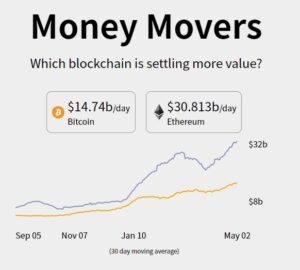 Ilość transakcji w sieci Bitcoin oraz Ethereum