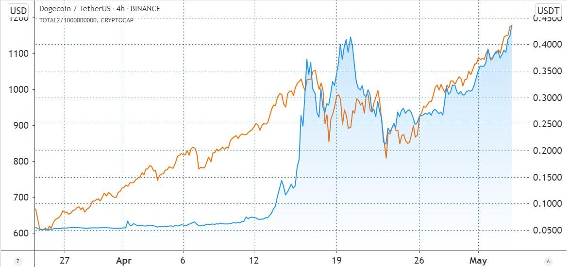 Całkowita kapitalizacja rynkowa altcoinów w lipcu 2020 w porównaniu do Dogecoin - 2021 - teraz