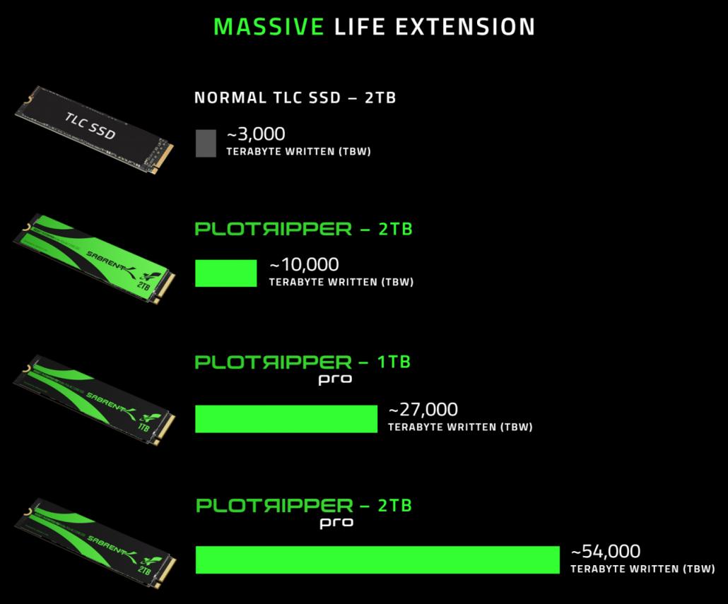 Nowe dyski SSD od Sabrent do kopania kryptowaluty Chia