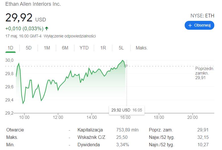 Akcje spółki Ethan Allen, czyli jedyne ETH notowane na nowojorskiej giełdzie