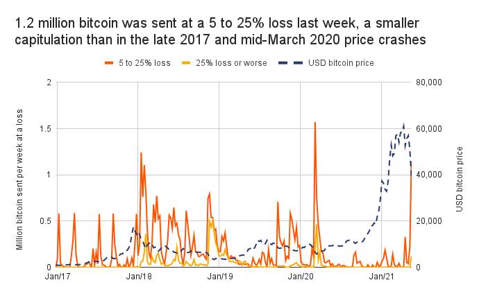 sprzedaż bitcoinów podczas załamania rynku