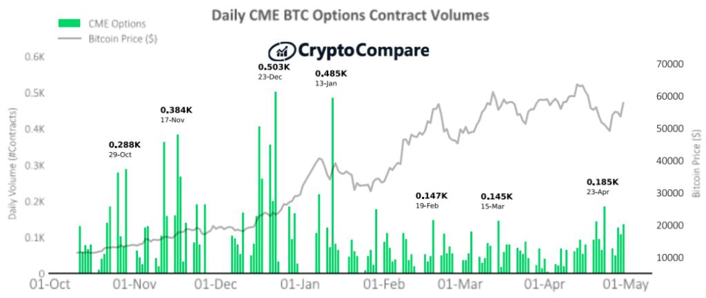 Największe dzienne wolumeny obrotu kontraktami futures BTC na platformie CME