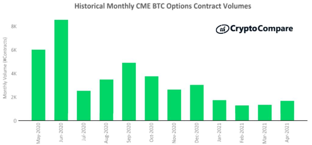 Wolumen kontraktów na opcje na giełdzie CME: maj 2020 – kwiecień 2021