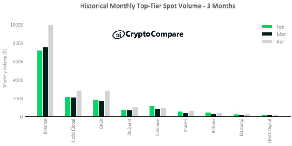 Historyczny wolumen na giełdach kryptowalut najwyższej kategorii – ostatnie 3 miesiące