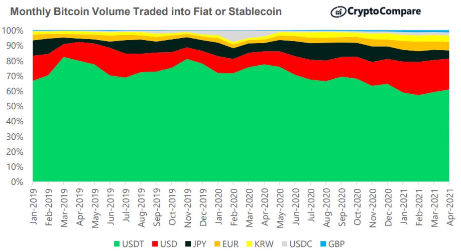 Miesięczny wolumen obrotu BTC w walutach FIAT lub stablecoinach