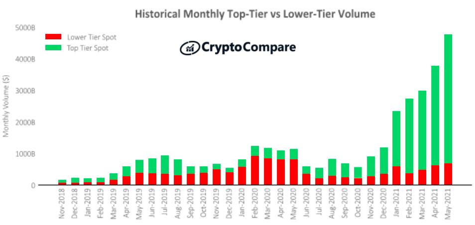 koniec 2018 roku do maja 2021 Historyczny miesięczny wolumen giełd najwyższej i niższej kategorii – CryptoCompare