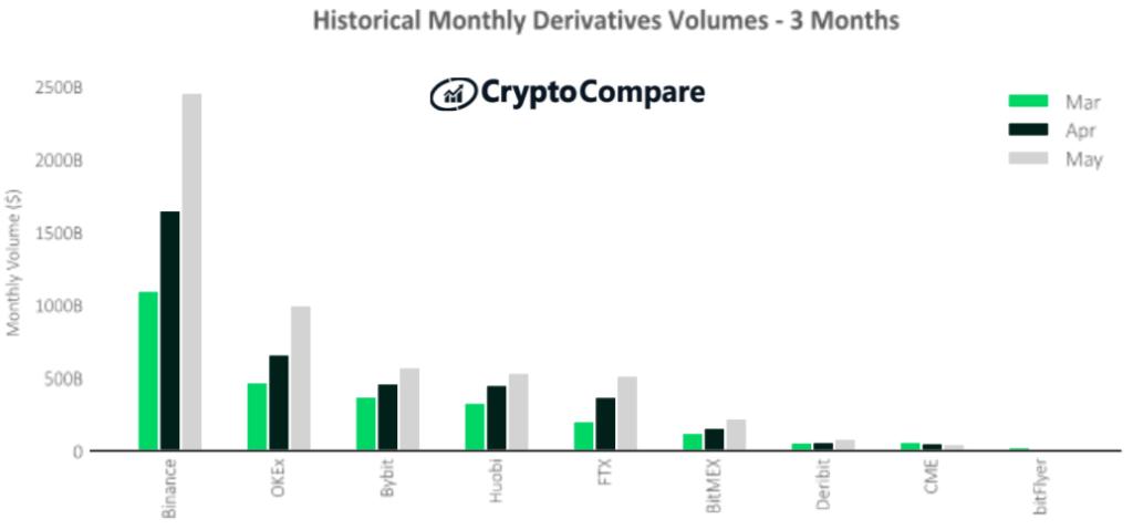 Derywaty na giełdach kryptowalut najwyższej kategorii – ostatnie 3 miesiące