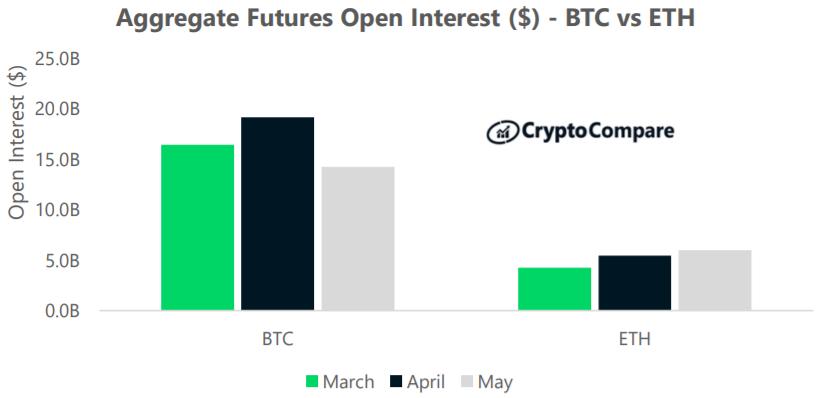 Nierozliczone kontrakty na instrumenty pochodne bitcoina i ethereum