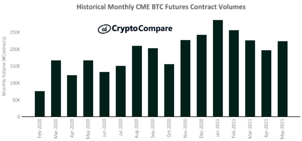 Miesięczne wolumeny obrotu kontraktami futures na platformie CME