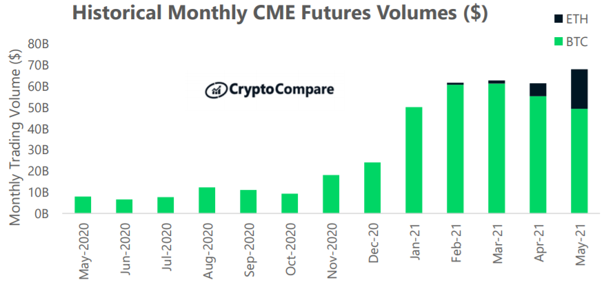 Historyczne miesięczne obroty kontraktami futures na CME; maj 2020 – maj 2021