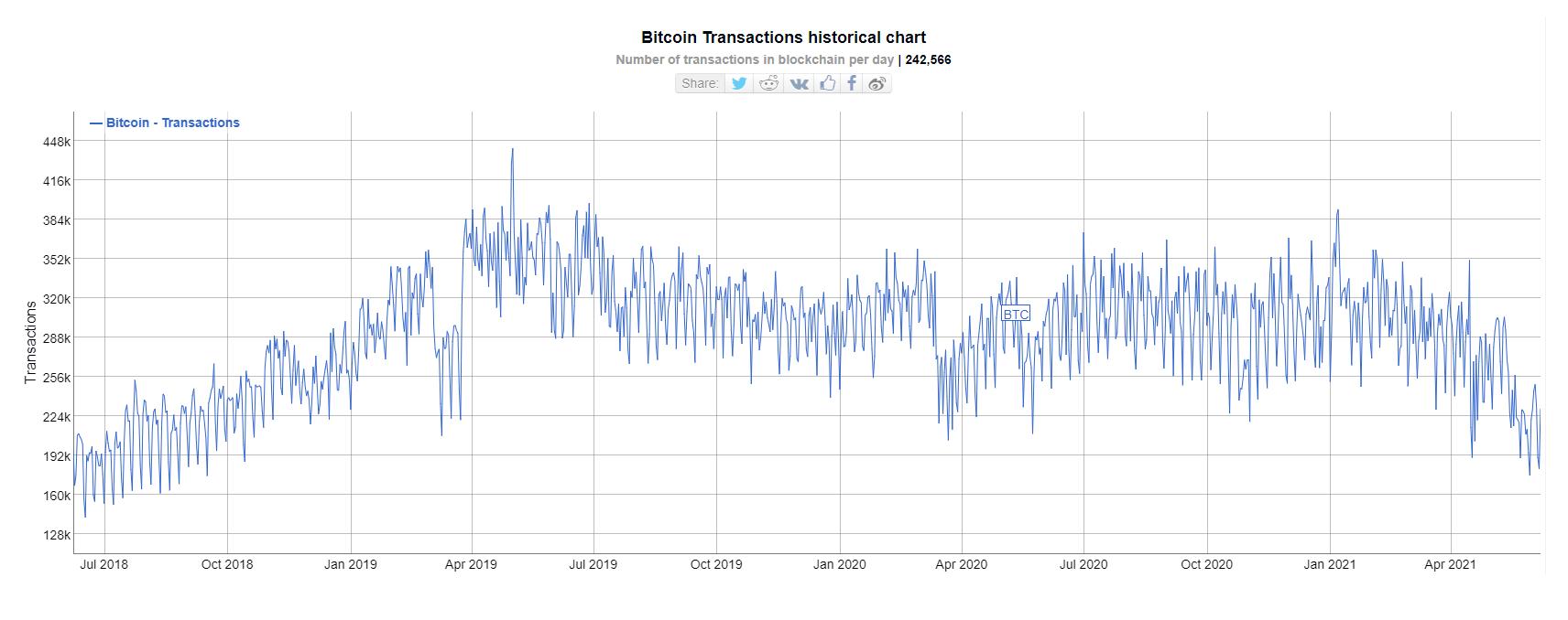 ilość transakcji w blockchainie bitcoina