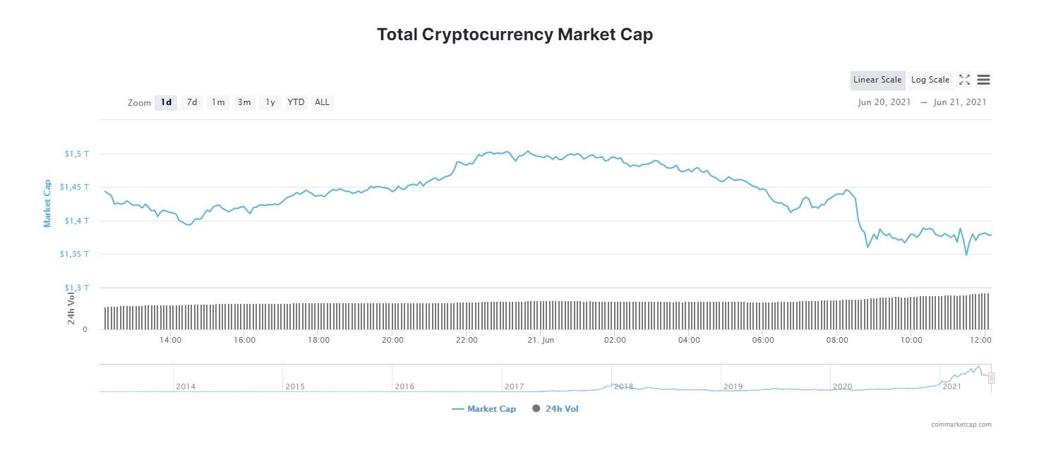 Spadek kapitalizacji rynkowej na rynku kryptowalut