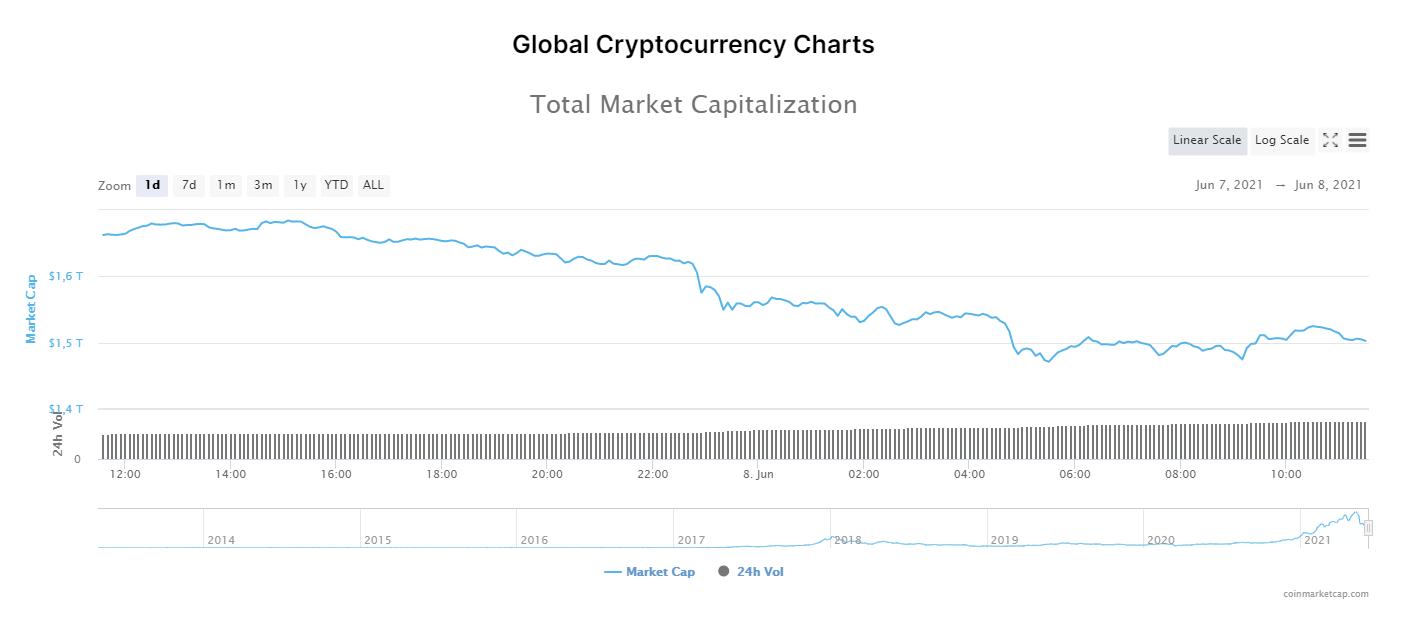 kapitalizacja rynkowa kryptowalut