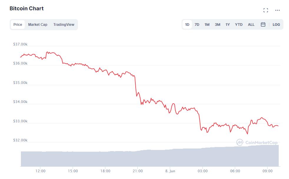 spadek bitcoina wykres
