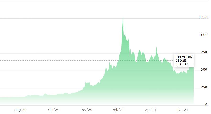 Wykres notowań akcji Microstrategy w ciągu ostatnich 12 miesięcy