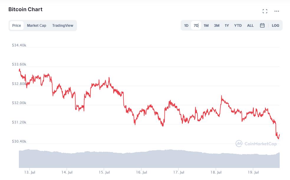 Lipcowy wykres BTC
