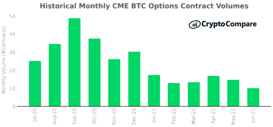 Wolumen kontraktów na opcje na giełdzie CME: lipiec 2020 – czerwiec 2021