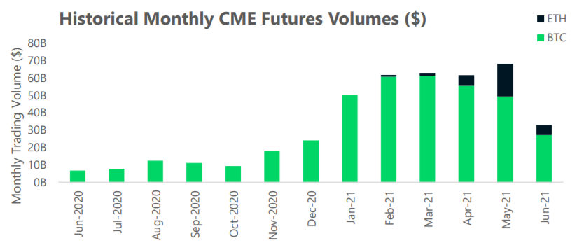 Historyczne miesięczne obroty kontraktami futures na CME