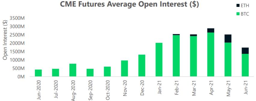 Średnia miesięczna liczba niezrealizowanych kontraktów futures na BTC i ETH na platformie CME
