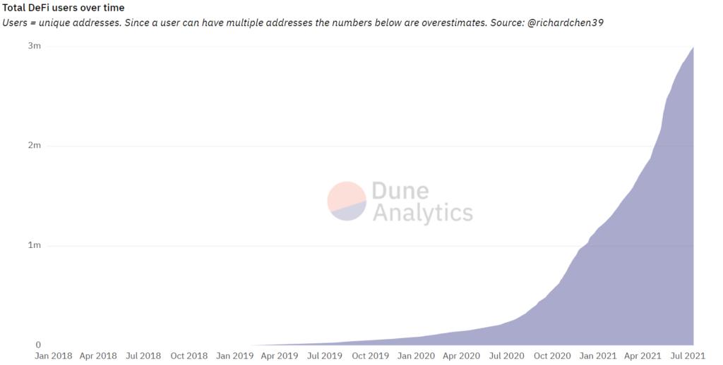 Adresy ETH wchodzące w interakcję z protokołami DeFi - źródło: Dune Analytics