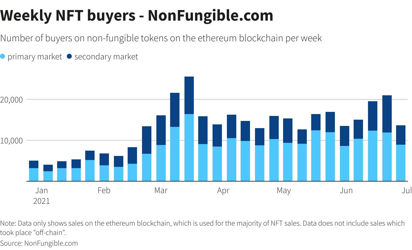Ilość kupców NFT wykres