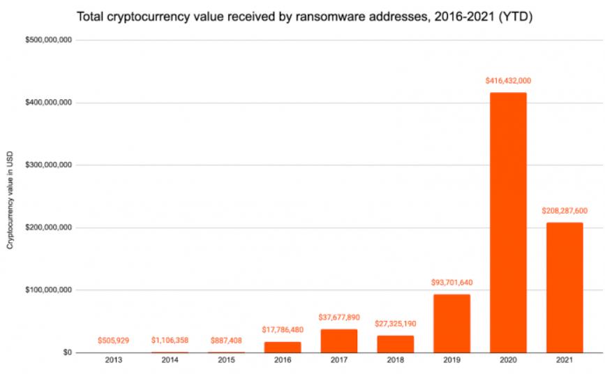 Środki zapłacone hakerom z grup ransomware na przestrzeni ostatnich pięciu lat - źródło: Chainalysis/The Block