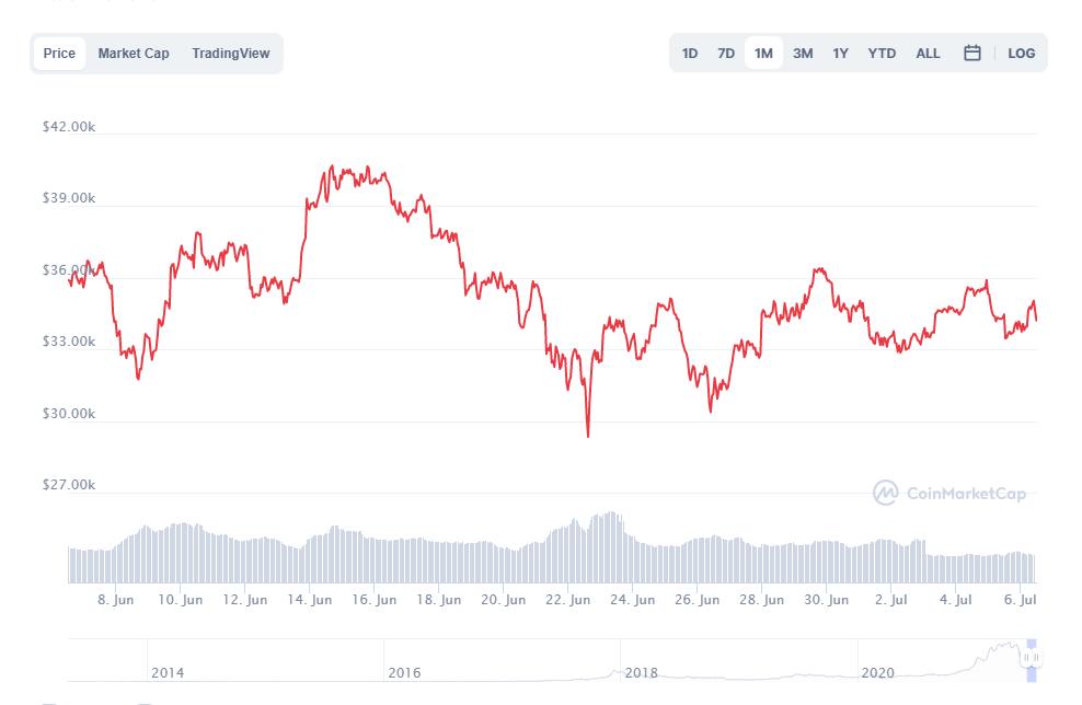 wykres bitcoina z ostatniego miesiąca