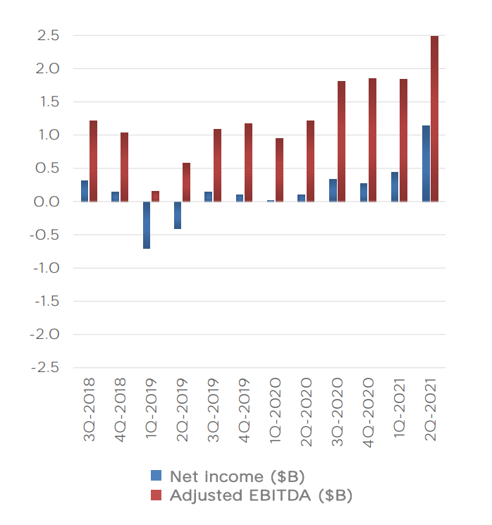 wyniki finansowe Tesli za 2 kwartał 2021 roku