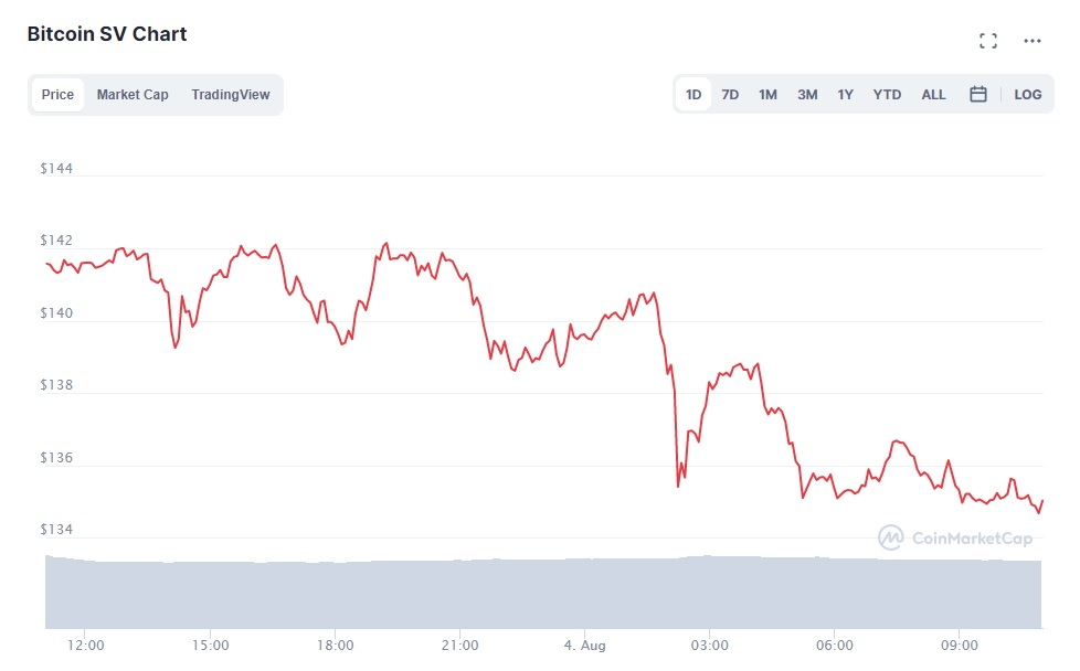 wykres BSV po ataku 51%