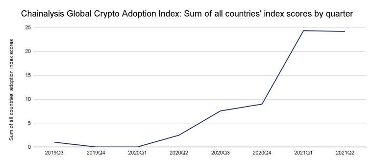 adopcja krypto rośnie