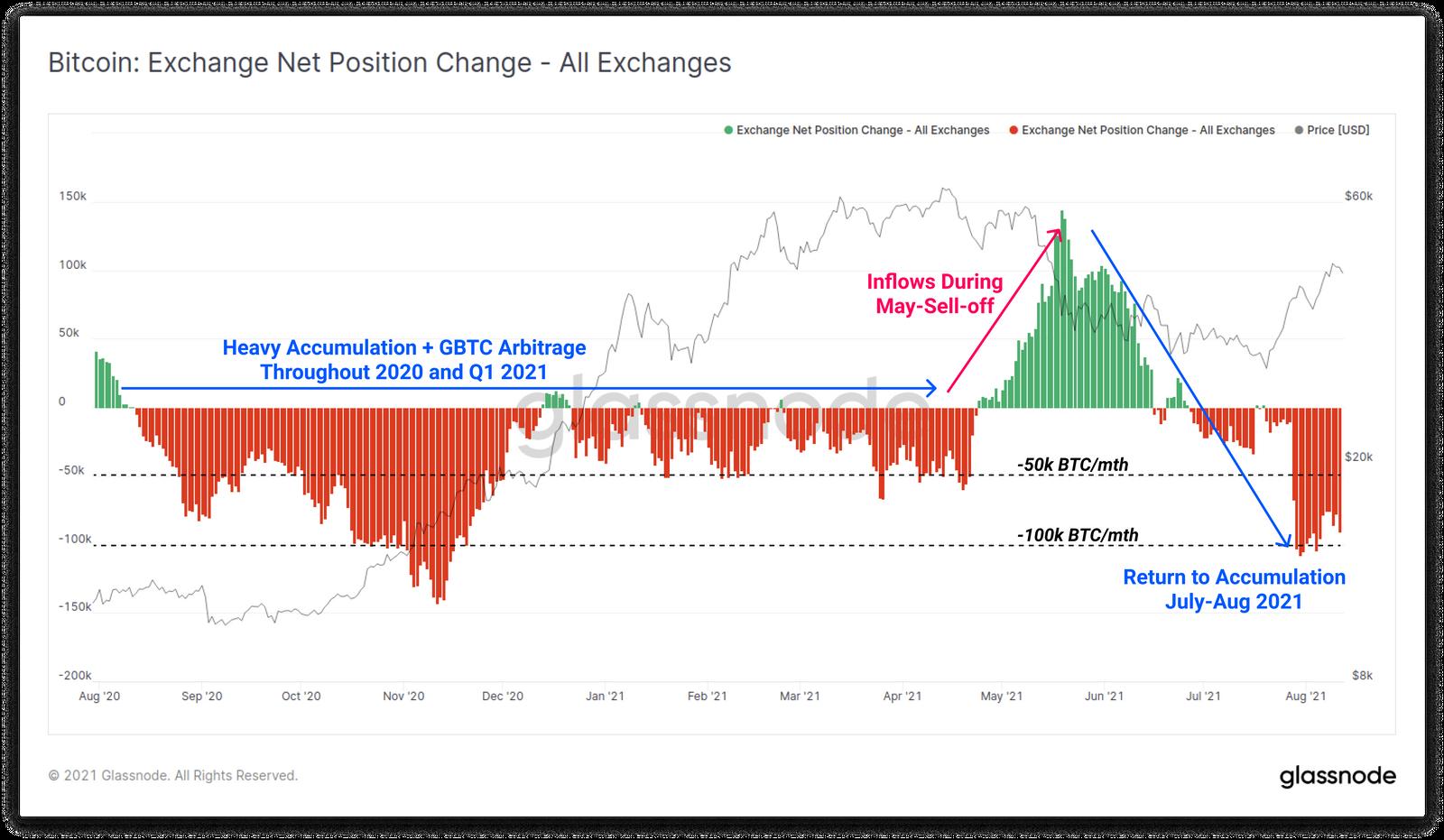 Odpływ BTC z giełd - Glassnode