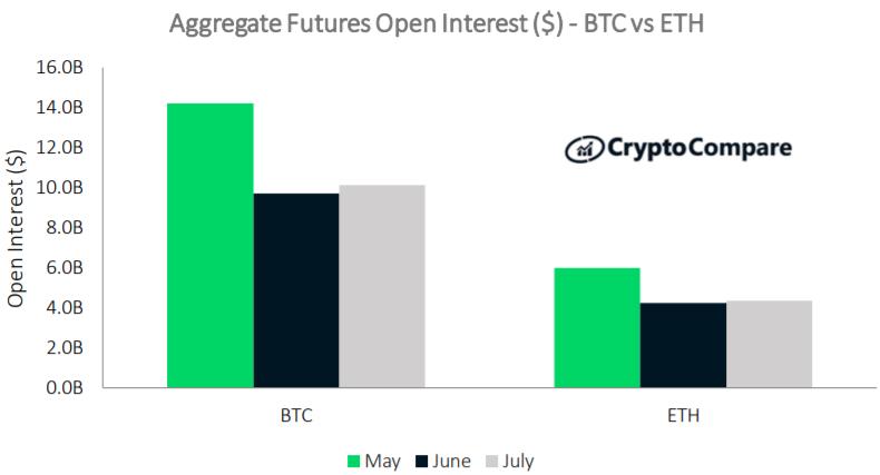 Nierozliczone kontrakty na instrumenty pochodne bitcoina vs nierozliczone kontrakty na instrumenty pochodne Ethereum