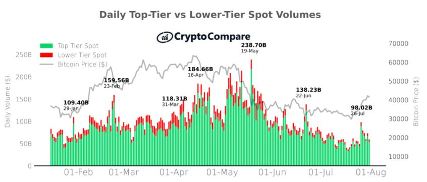 Historyczny miesięczny wolumen giełd najwyższej i niższej kategorii – CryptoCompare lipiec2021