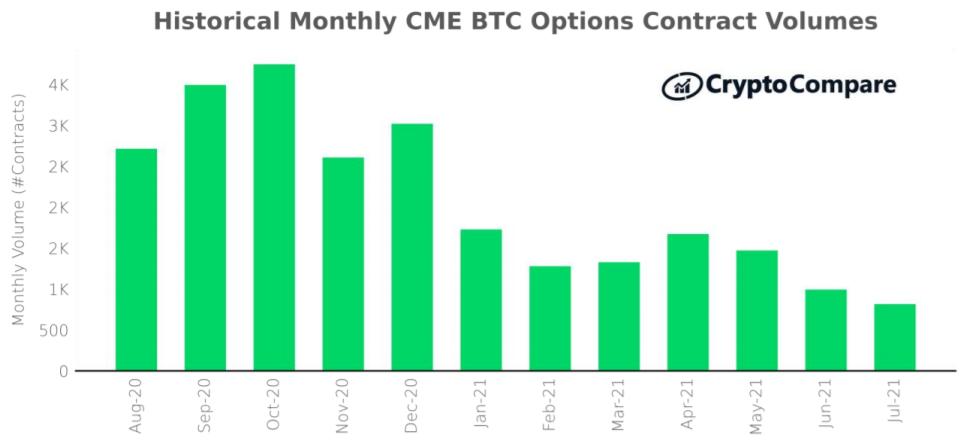 Wolumen kontraktów na opcje na giełdzie CME: sierpień 2020 – lipiec 2021