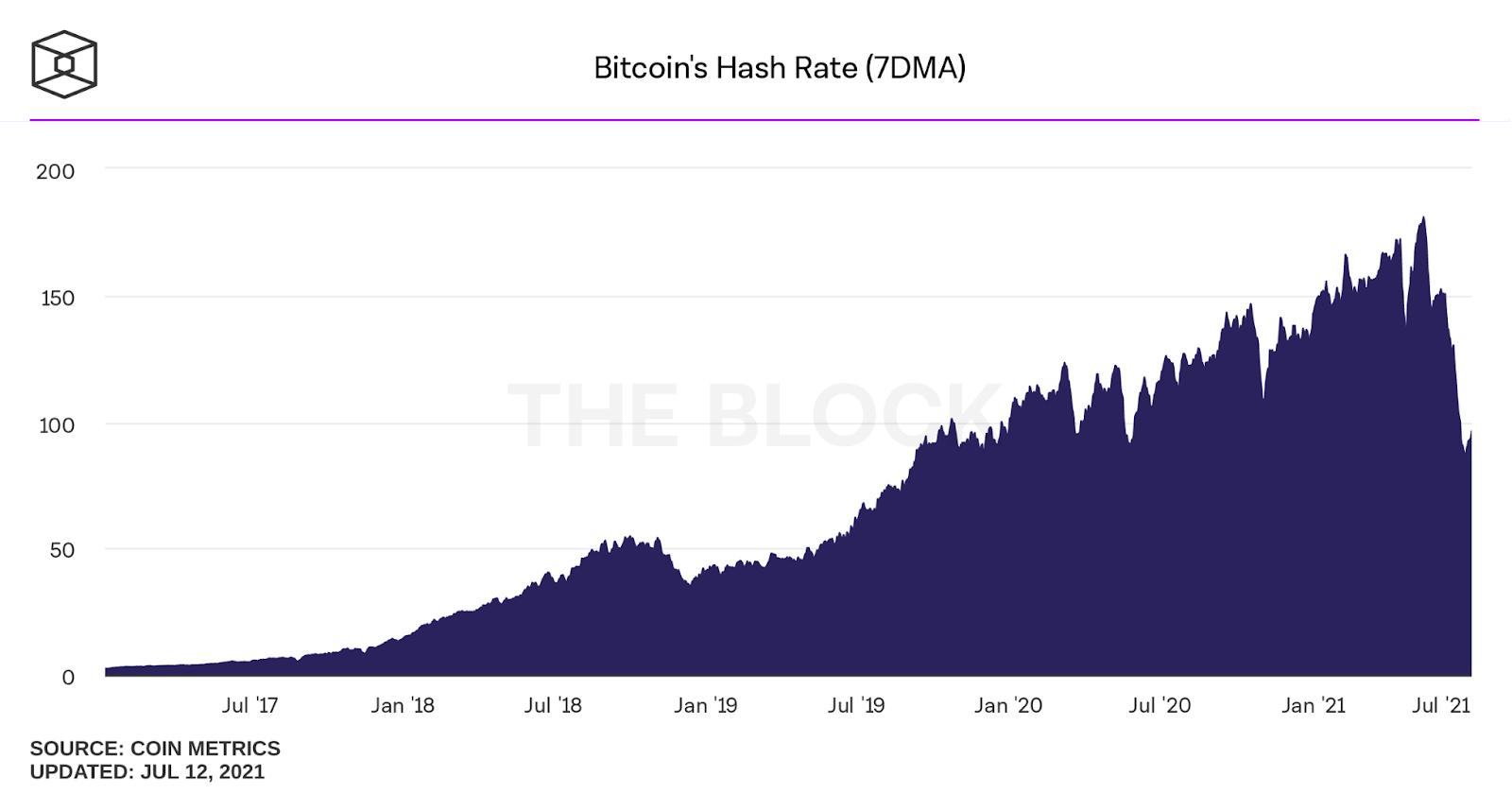 hash rate bitcoina