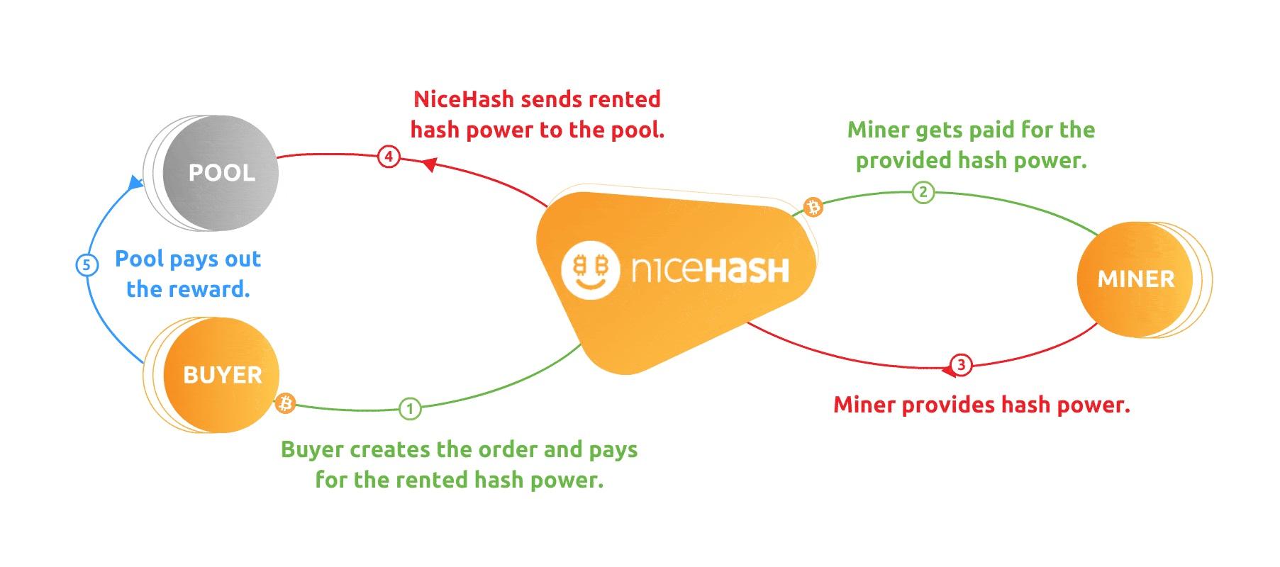 Jak działa NiceHash