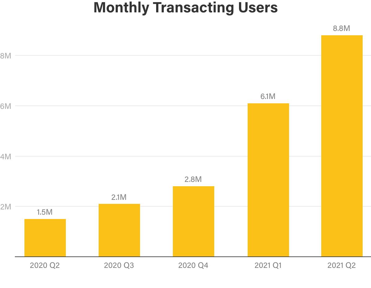 miesięczna liczba transakcji na Coinbase