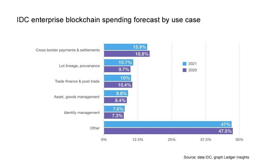 prognoza użycia bitcoina