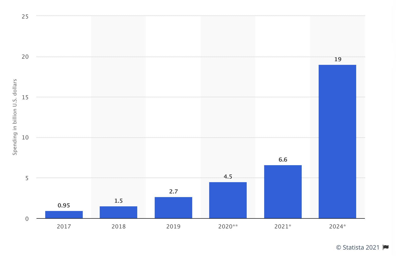 wydatki na technologię blockchain